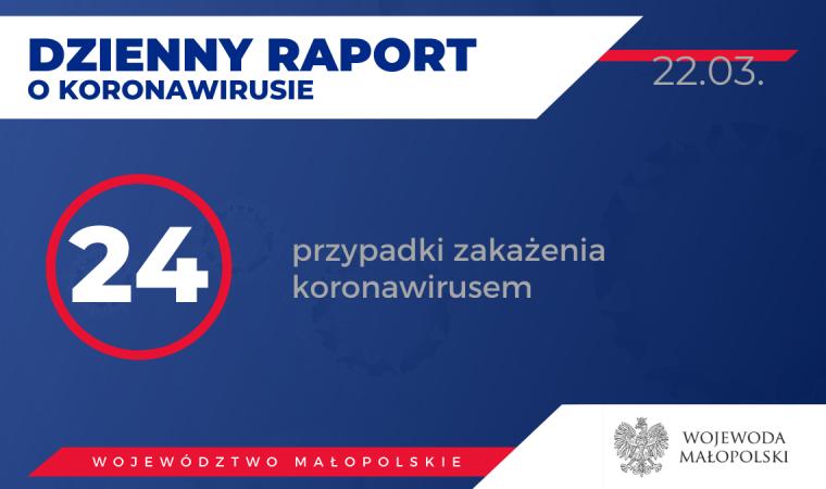 InfoOswiecim.pl Powiat Oswiecim 2020-03-22-dzienny-raport-o-koronawirusie-zakażeni-760x450