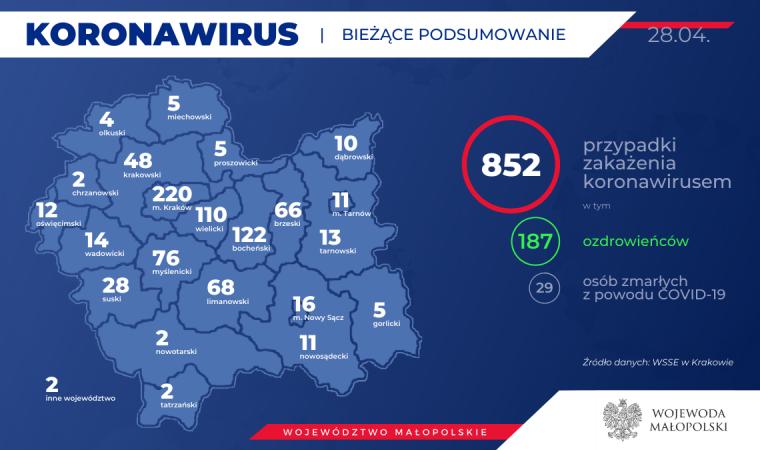 187 Ozdrowieńców 852 zakażonych koronawirusem w Małopolsce. Nie ma nowych przypadków w naszym powiecie. Stan na 28 kwietnia (wieczór)