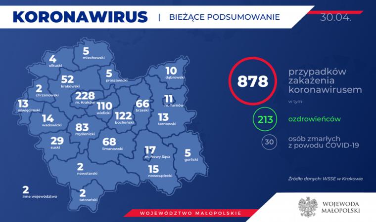 213 Ozdrowieńców! 878 zakażonych w Małopolsce. Kolejny przypadek w powiecie oświęcimskim. Stan na 30 kwietnia (rano)