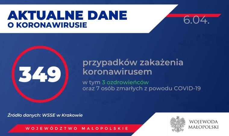 3 ozdrowieńców AKTUALIZACJA. 349 osób zakażonych koronawirusem w Małopolsce. Stan na 6 kwietnia