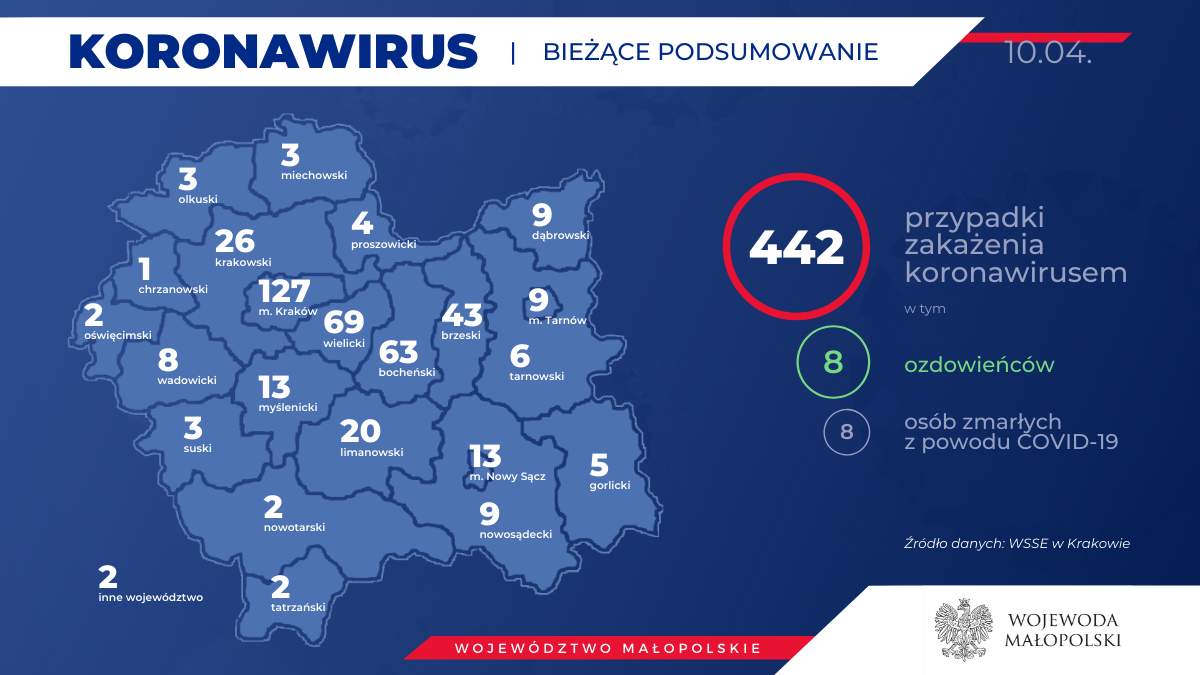 8 Ozdrowieńców! 442 zakażonych koronawirusem w Małopolsce. Stan na 10 kwietnia