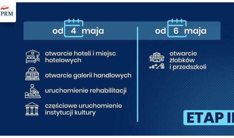Po długim majowym weekendzie II etap odmrażania gospodarki powiat-oswiecim-pl