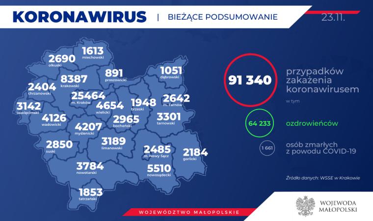 64 233 Powiat Oswięcimski Kolejnych 65 mieszkańców naszego powiatu zakażonych koronawirusem. Stan na 23 listopada