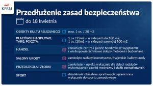 Ministerstwo Zdrowia Przedłużenie obowiązujących zasad bezpieczeństwa do 18 kwietnia